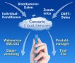 Concerto Cloud-Services Schema