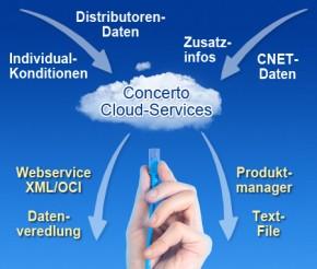 Concerto Cloud-Services Schema