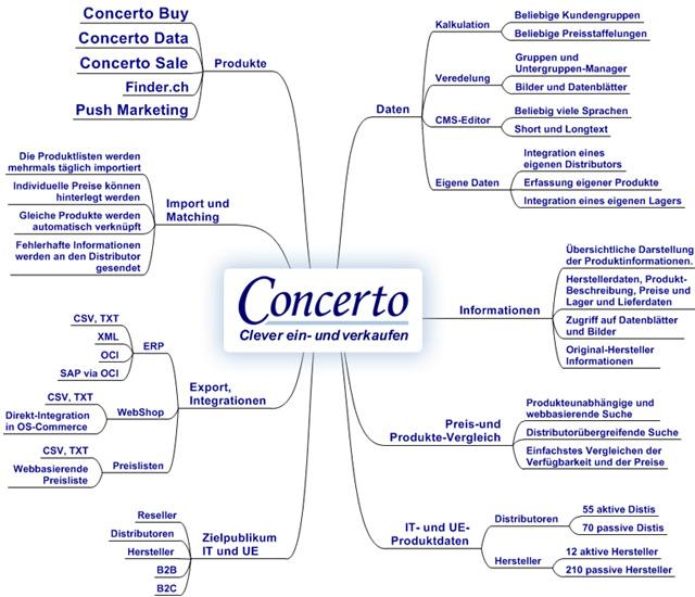 Produkte & Services von Concertopro