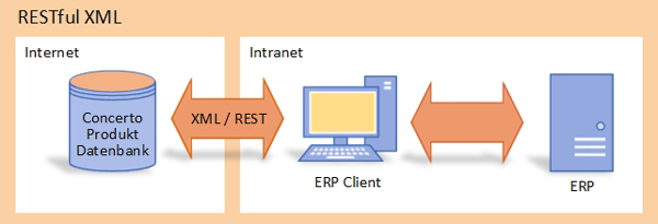 Datenschnittstellen / Datenzugriff via Concerto Webservice / Restful XML