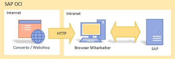 Datenschnittstellen / Datenzugriff via Concerto Webservice / SAP OCI