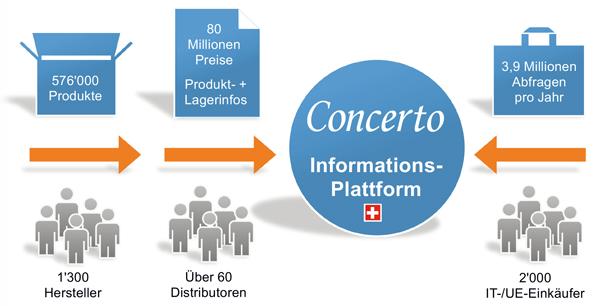Concerto Informationsplattform Übersicht