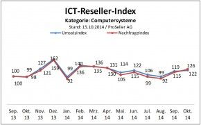 Kategorie Computersysteme
