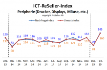 ICT Reseller Index Februar 2015 Peripherie
