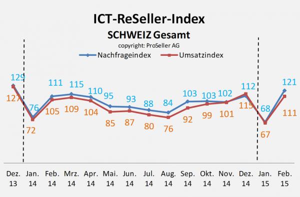 ICT Reseller Index Februar 2015 Schweiz gesamt