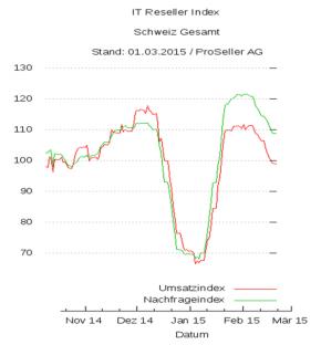 ICT Reseller Index Februar 2015 Umsatz und Nachfrage