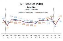 ICT Reseller Index Februar 2015 Zubehör