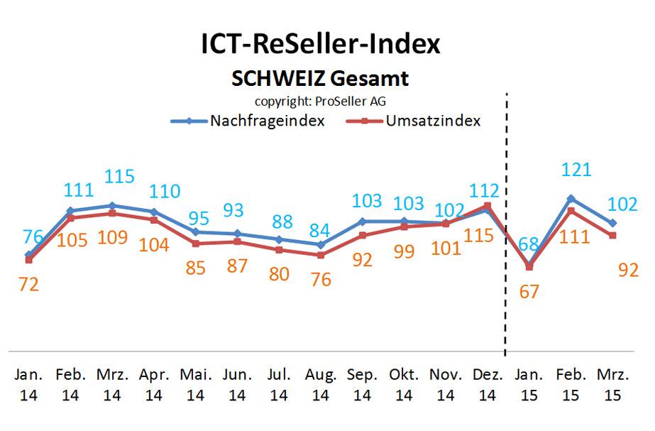 ICT ReSeller-Index März 2015 Schweiz gesamt