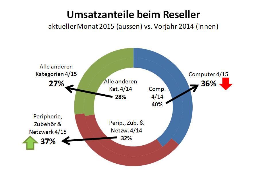 ICT ReSeller Index April 2015 / Umsatzanteile Reseller
