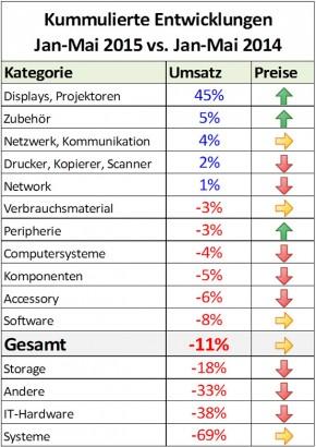 ICT Reseller Index Mai 2015 / Entwicklung