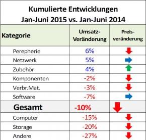 ICT-ReSeller Index Juni 2015 / Entwicklung
