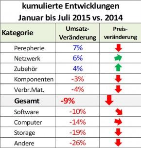 ICT ReSeller Index Juli 2015 / Entwicklung