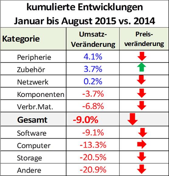 ICT ReSeller Index August 2015 / Entwicklung