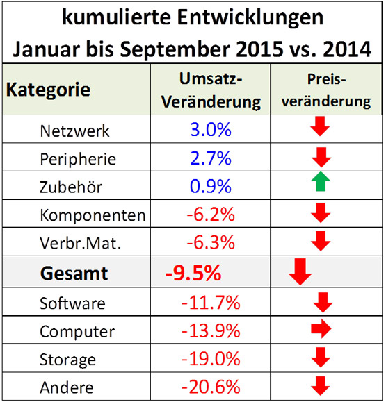 ICT-ReSeller-Index September 2015 / Entwicklung