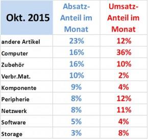 ICT ReSeller Index Oktober 2015 / Entwicklung Segmente