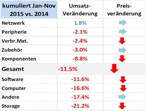 ICT ReSeller Index November 2015 / Entwicklung kumuniert