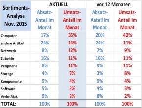 ICT ReSeller Index November 2015 / Entwicklung Sortiment