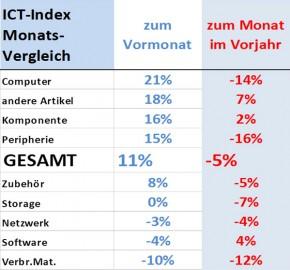 ICT ReSeller Index Dezember 2015 / Entwicklung