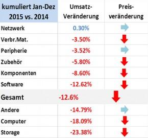 ICT ReSeller Index Dezember 2015 / Kumuliert
