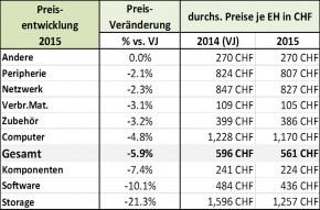 ICT ReSeller Index Dezember 2015 / Preisentwicklung