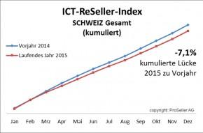 ICT ReSeller Index Dezember 2015 / Vorjahresvergleich Schweiz kumuliert