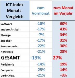 ICT Reseller Index Januar 2016 / Monatsvergleich