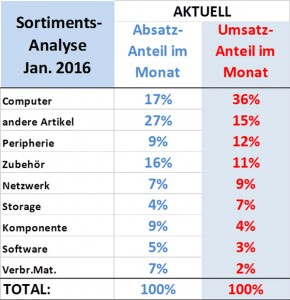 ICT Reseller Index Januar 2016 / Sortimentsanalyse Januar 2016