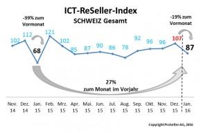 ICT Reseller Index Januar 2016 / Vergleich Schweiz