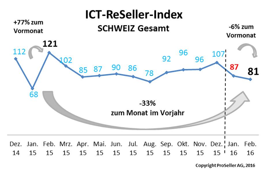 ICT-Reseller-Index Februar 2016 / CH Gesamt