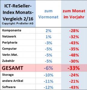 ICT-Reseller-Index Februar 2016 / Entwicklung