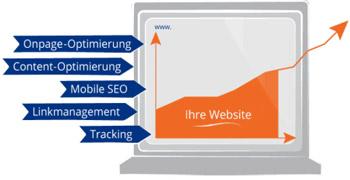 SEO-Optimierung mit Webnative