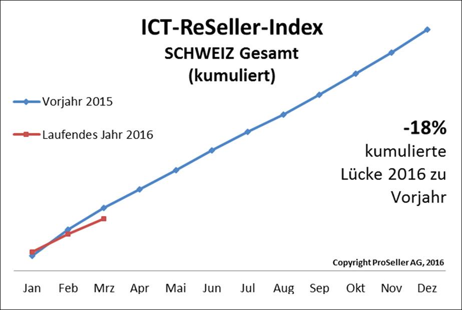 ICT ReSeller Index März 2016 / Schweiz Gesamt zum Vorjahr