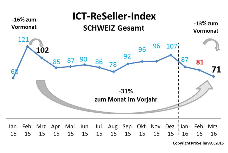 ICT ReSeller Index März 2016 / Schweiz Gesamt