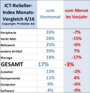 ICT ReSeller Index April 2016 / Entwicklung