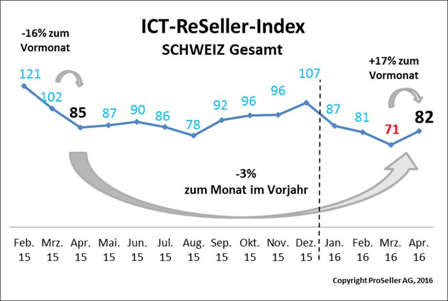 ICT ReSeller Index April 2016 / Schweiz gesamt