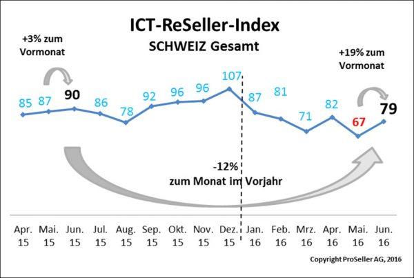 ICT-ReSeller-Index Juni 2016 / Schweiz Gesamt
