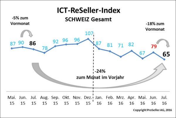 ICT ReSeller Index Juli 2016 / Schweiz gesamt