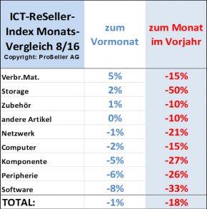 ICT ReSeller Index August 2016 / Monatsvergleich