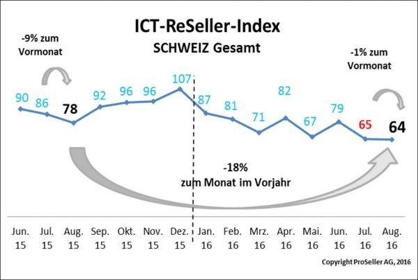 ICT ReSeller Index August 2016 / Schweiz gesamt