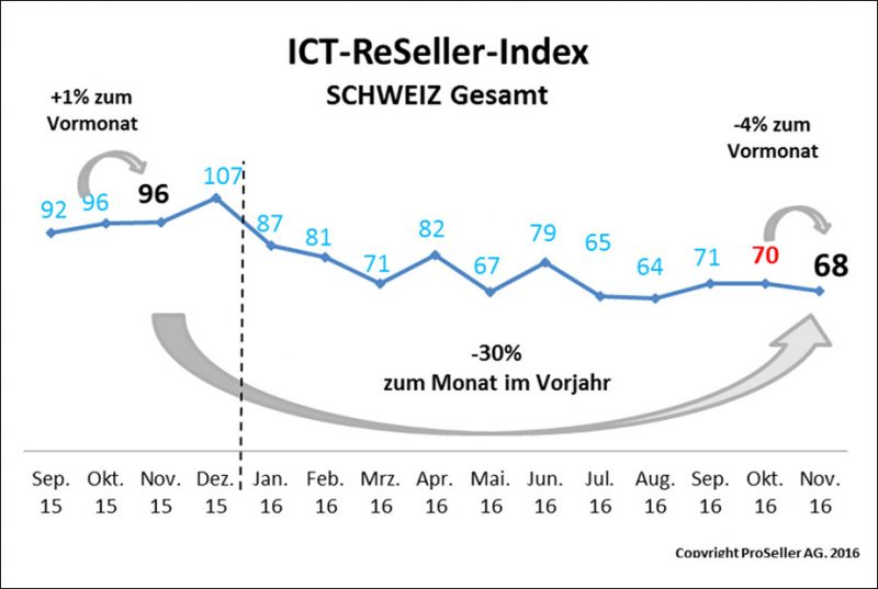 ICT Reseller Index November 2016 / Schweiz Gesamt