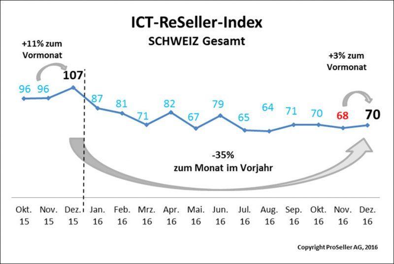 ICT ReSeller Index Dezember 2016 / Schweiz gesamt
