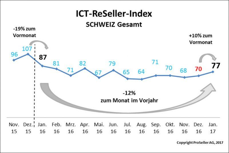 ICT ReSeller Index Januar 2017 / Schweiz gesamt