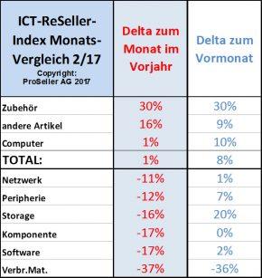 ICT ReSeller Index Februar 2017 / Monatsvergleich