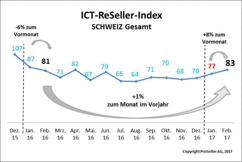 ICT ReSeller Index Februar 2017 / Schweiz gesamt