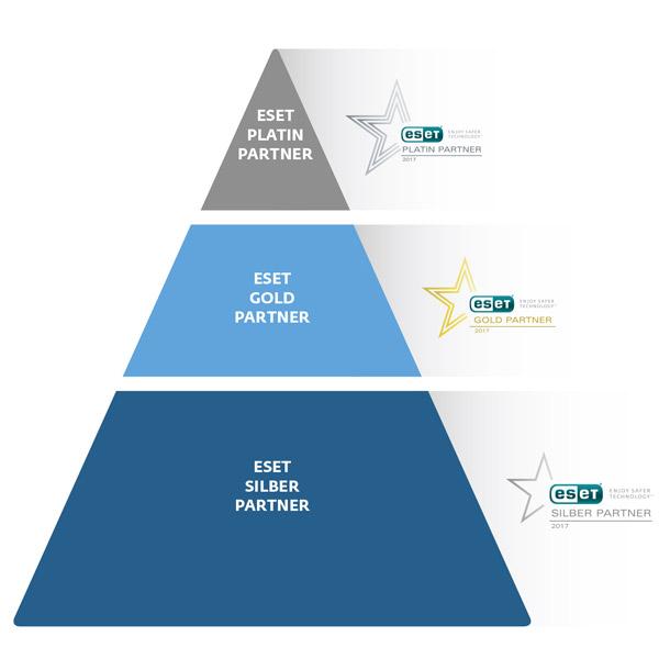 ESET Partnerprogramm