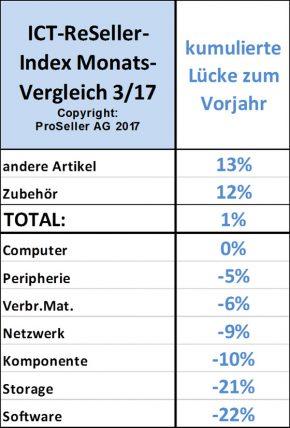 ICT ReSeller Index März 2017 / Monatsvergleich