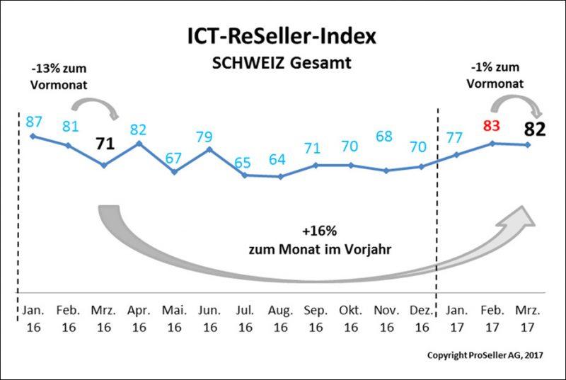 ICT ReSeller Index März 2017 / Schweiz gesamt
