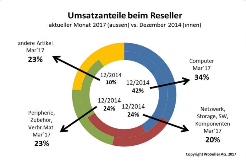 ICT ReSeller Index März 2017 / Umsatzanteile beim ICT-Reseller