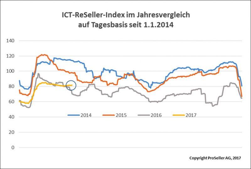 ICT ReSeller Index März 2017 / Vorjahresvergleich