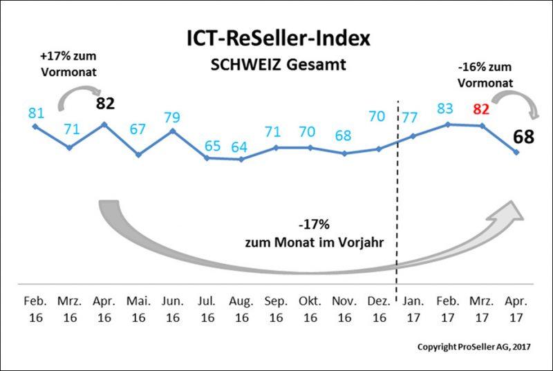 ICT ReSeller Index April 2017 / Schweiz gesamt